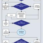 Ablaufdarstellung zur Erstellung von Prüfungsaufgaben